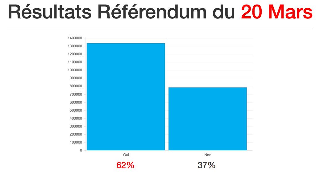 Les résultats du referendum