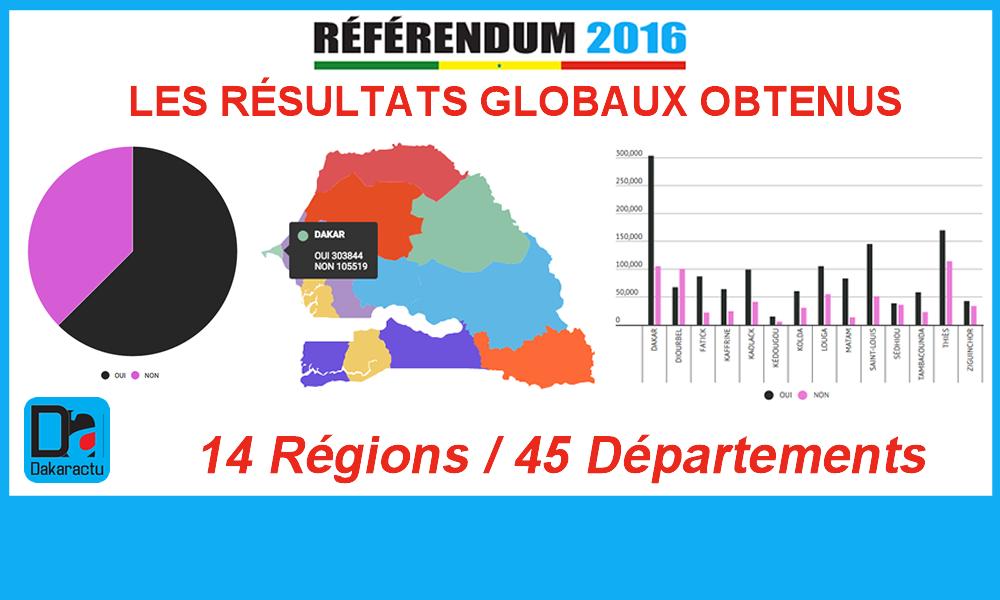 dakaractu_referendum_resultats