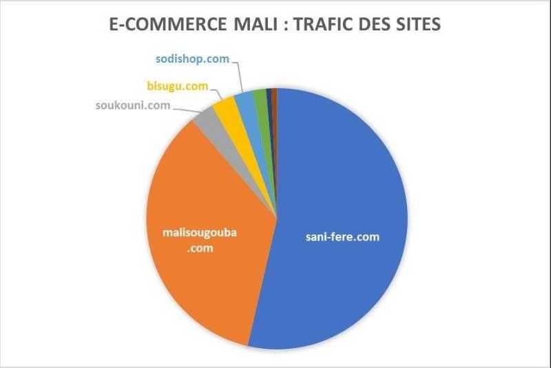 graphique e-commerce Mali