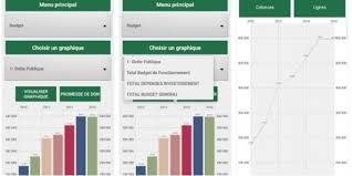 Application mobile : Eco221 ou le tableau de bord financier pour le Sénégal