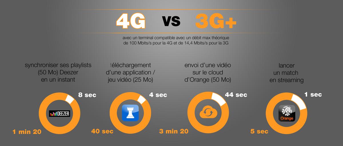 comparaison_4G_3G