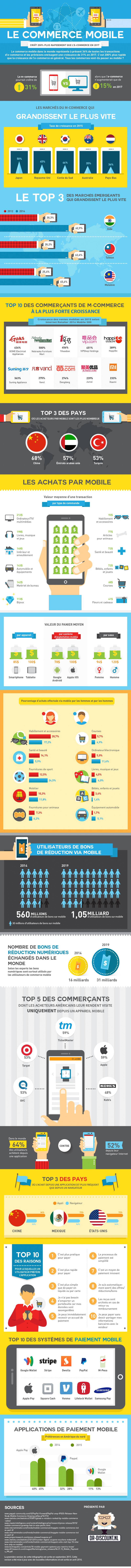 Le commerce mobile : une manière attrayante de consommer