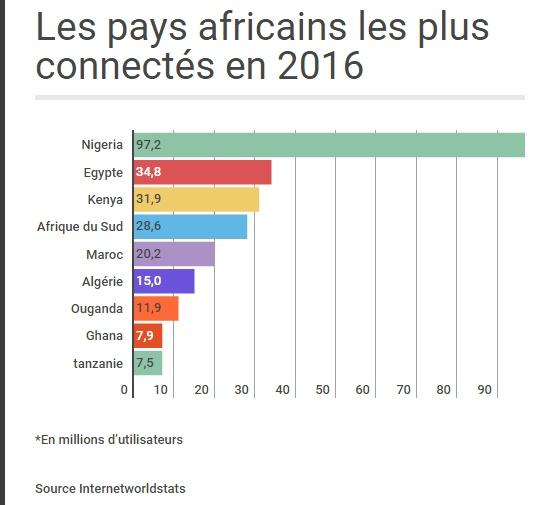 Les pays les plus connectés en Afrique