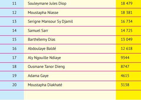 Classement des hommes politiques sénégalais présents sur facebook