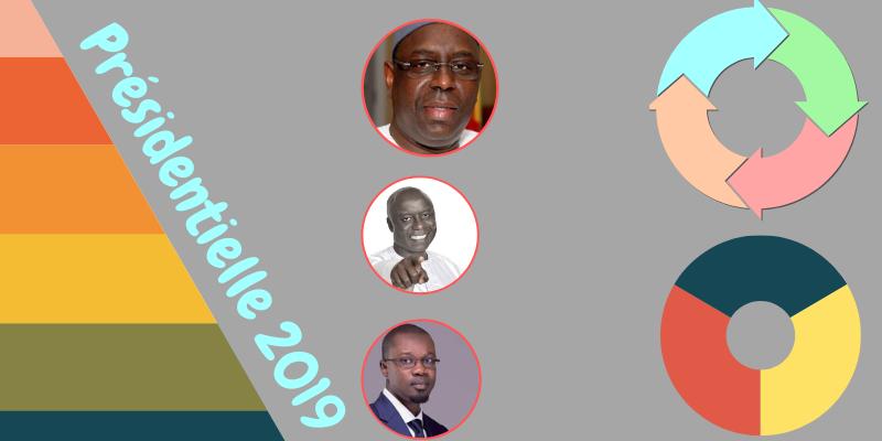 Campagne Présidentielle 2019 et Marketing Politique: radiographie des stratégies 2.0 des candidats