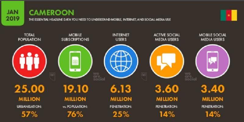 E-commerce: Un potentiel de plus de 6 millions d'e-acheteurs au Cameroun