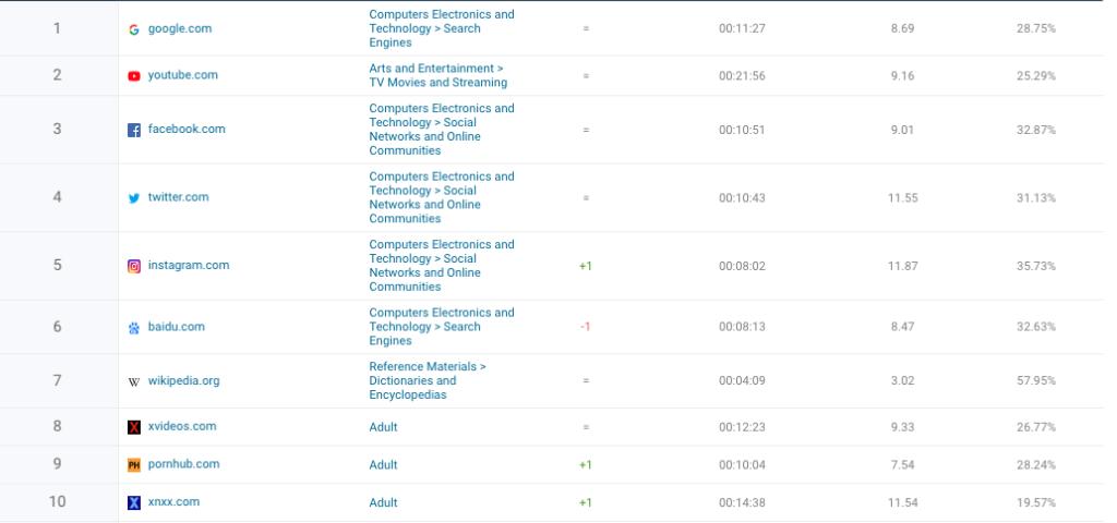 Top 10 des sites web les plus visités