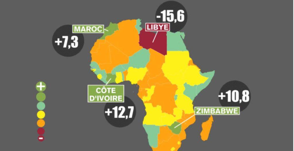 Indice Mo Ibrahim : Le Sénégal dans le Top10 africain