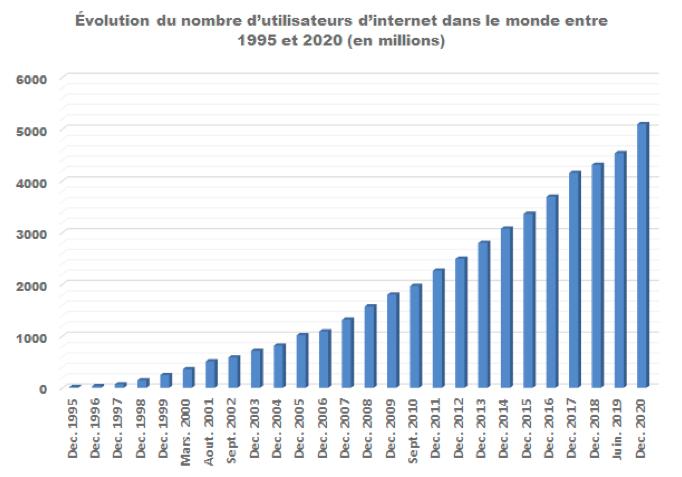Figure 1 : Évolution du nombre d'utilisateurs d'internet dans le monde entre 1995 et 2020 (en millions)Figure 1 : Évolution du nombre d'utilisateurs d'internet dans le monde entre 1995 et 2020 (en millions)
