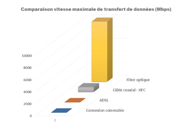 Figure 2 : Comparaison vitesse maximale de transfert de données entre l'ADSL, le câble coaxial et la fibre optique